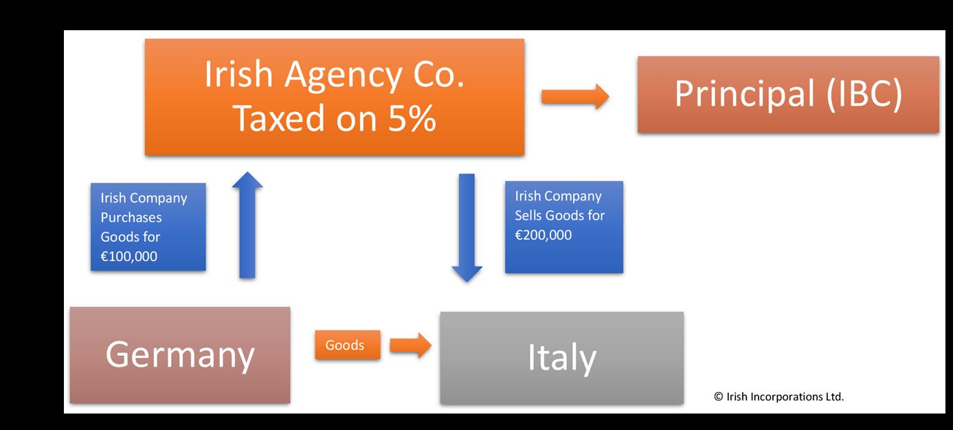 Irish Agency Company