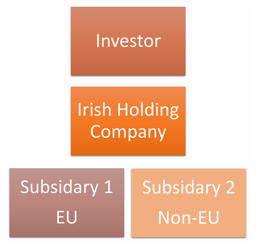 Irish-Holding-Co.-Flow
