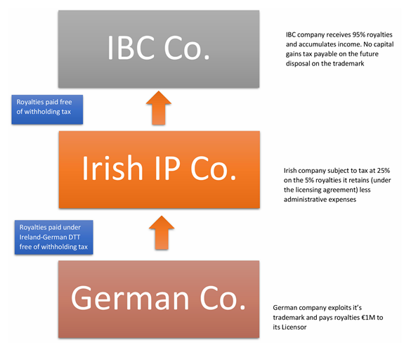 Irish IP Company Flow Dia crop 1